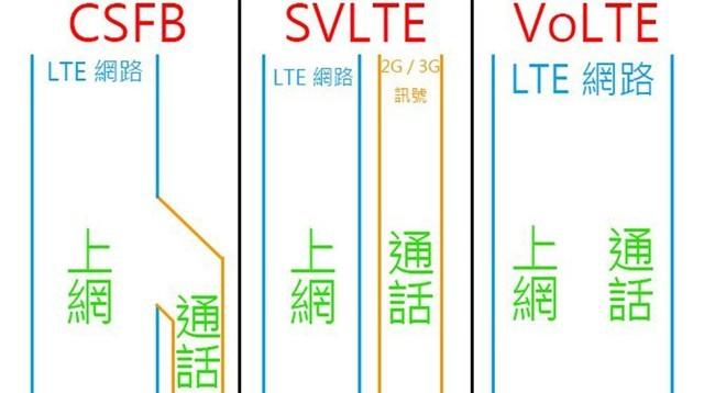 电信VoLTE怎么开 所有的注意点全在这了