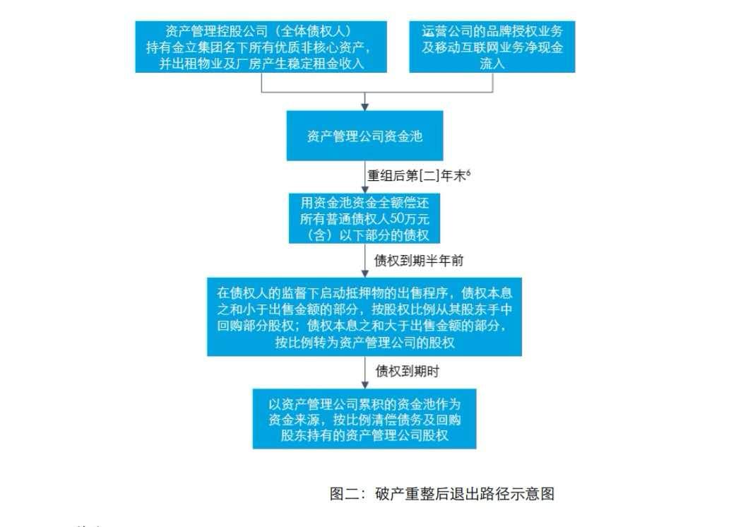 """金立进入破产程序 初步重组方案出炉不排除未来引进""""白武士"""""""