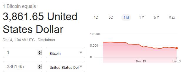比特币在12月继续下跌:本周一跌幅高达8%