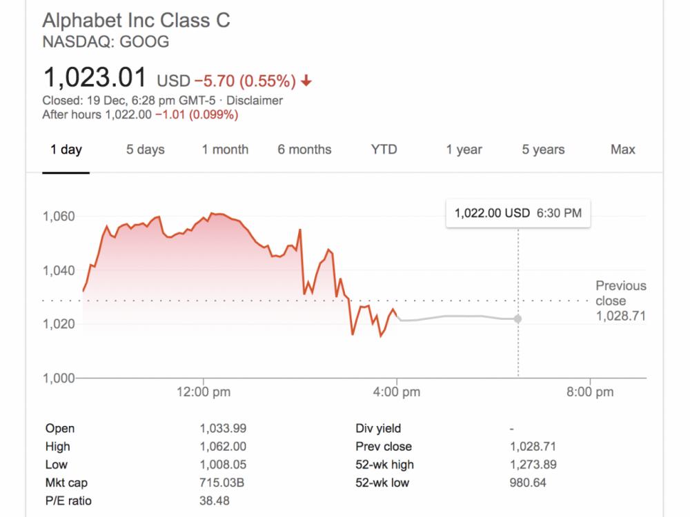 套现总额超5000万美元!谷歌母公司CEO皮查伊下半年接连抛售股票