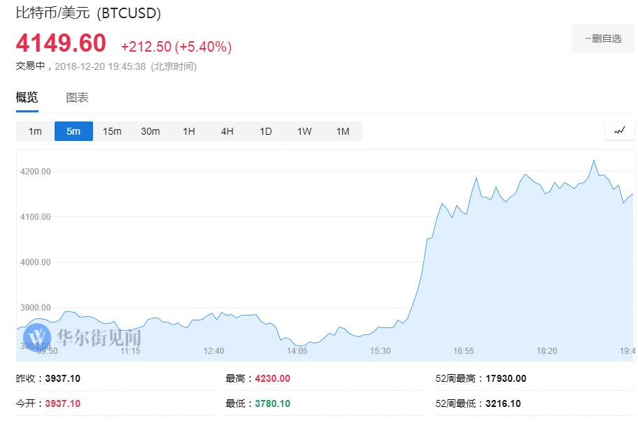 比特币大涨7% 升破4200美元