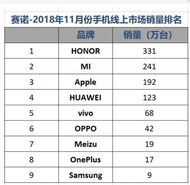 赛诺:11月中国手机整体销量同比下滑12.6%