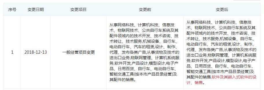 哈啰被曝已完成40亿元融资 官方确认领投方为蚂蚁金服、春华资本