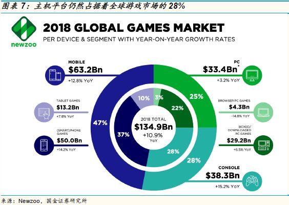 游戏的未来:这个创新严重乏力的行业,到了全面洗牌的前夜