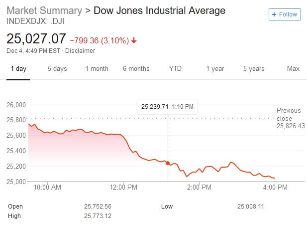 美股暴跌道指跌近800点:苹果、谷歌均跌逾4%