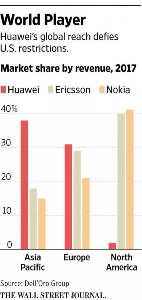 华为一周前曾强势回应:没有我们,美国可能赢不了5G竞赛