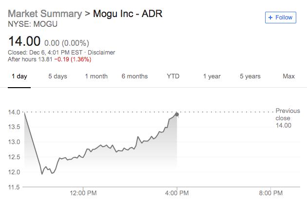 蘑菇街IPO首日开盘破发 最终收复失地