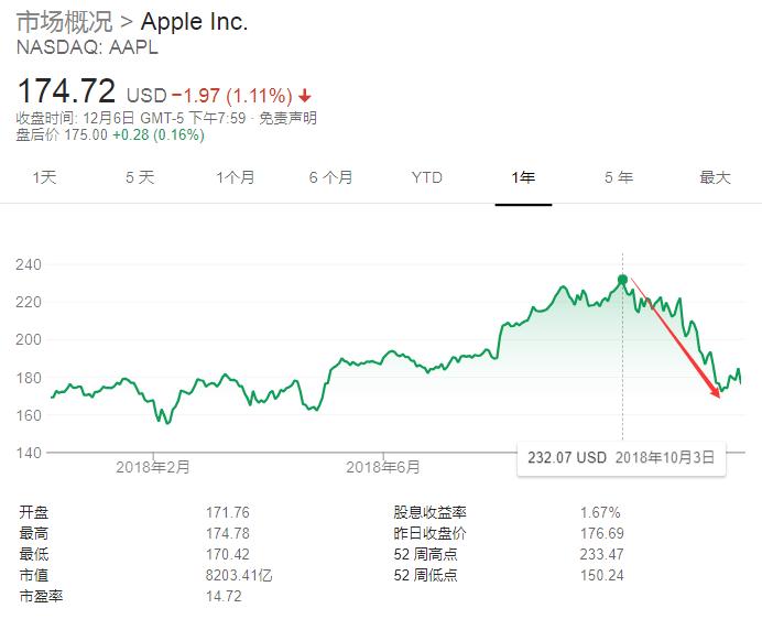 历史上第二次?苹果iPhone收入或将再现年度下滑