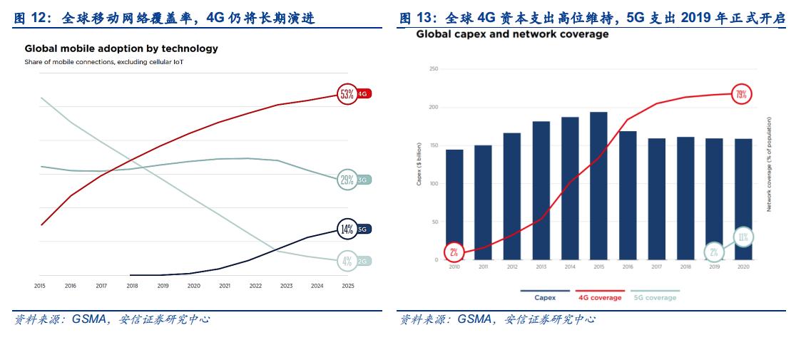 5G大变局,激荡二十年