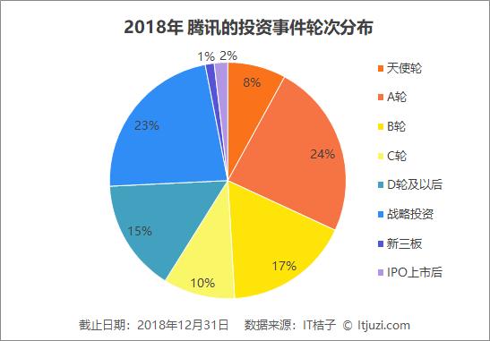 腾讯2018年投资布局:平均每月投资13.6家公司,比去年节奏更紧凑