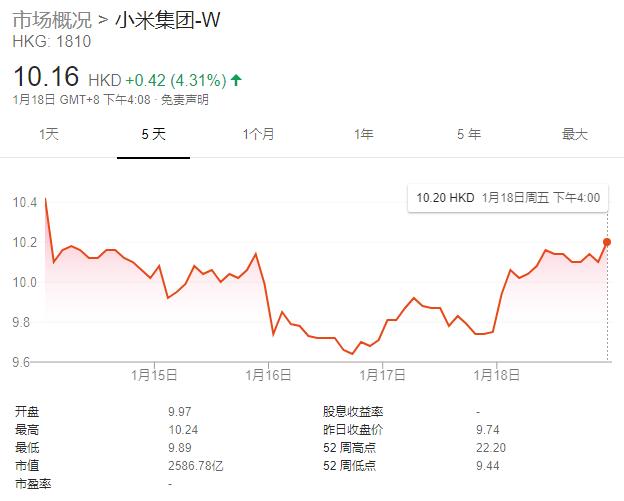 二连击!小米再砸1亿港元回购 两日共回购逾1598万股