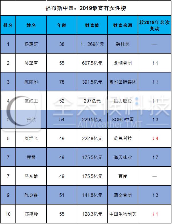 福布斯中国2019最富有女性榜单:38岁杨惠妍蝉联冠军 百度马东敏并列第七