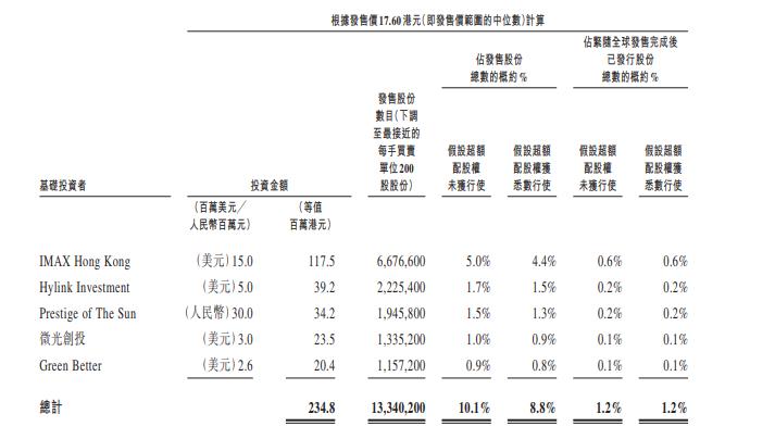 猫眼娱乐更新招股书:IPO拟发售1.3亿股股票 2月4日港交所挂牌