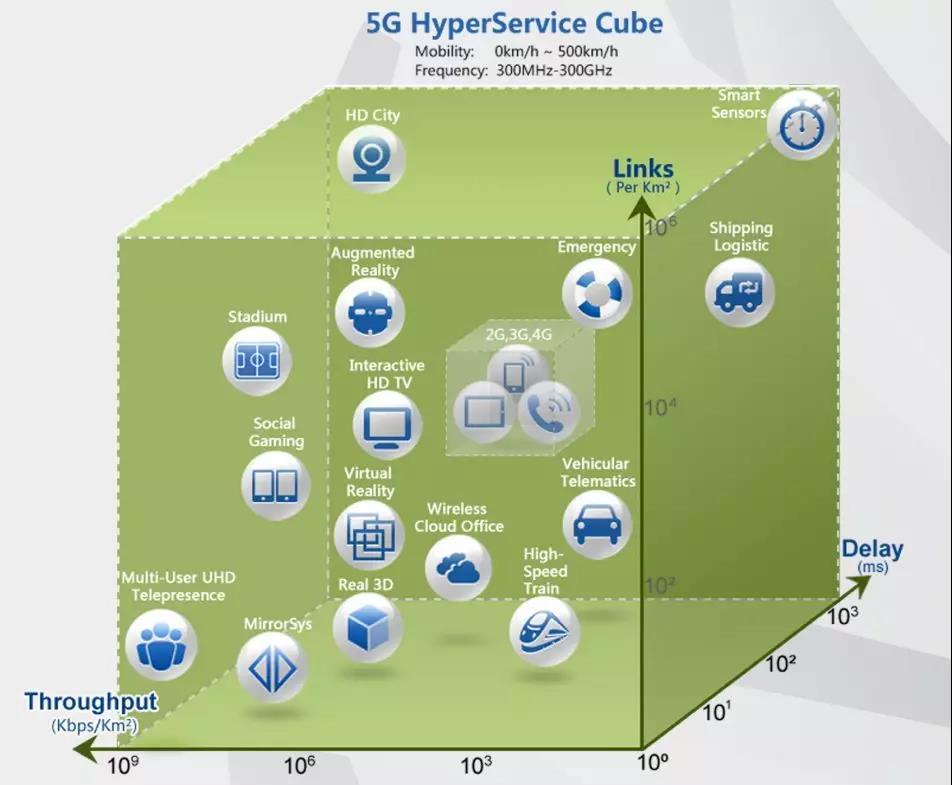 华为5G首席科学家童文博士:5G到底有哪些能力?