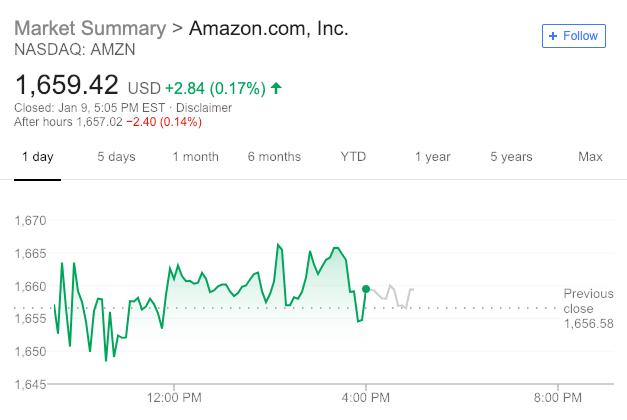 """""""分手费""""或高达660亿美元 亚马逊CEO贝佐斯宣布离婚"""