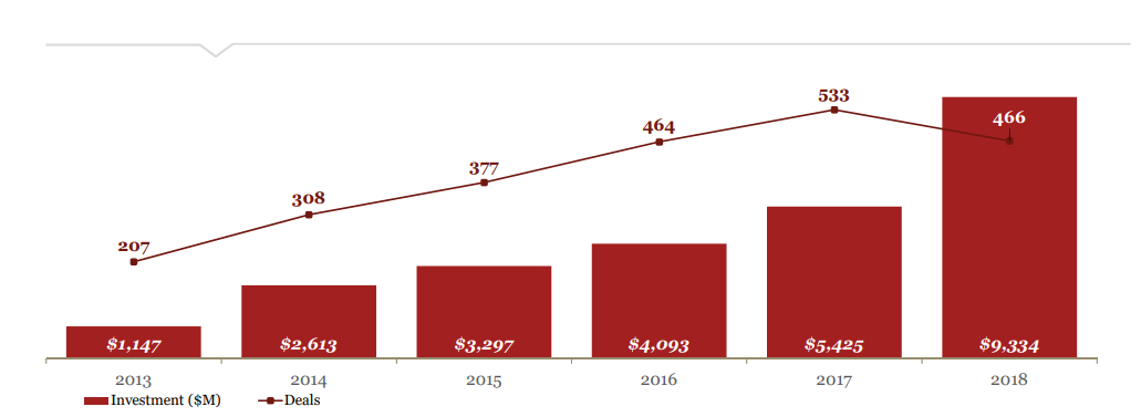 人工智能投资浪潮:去年有93亿美元VC资金涌入 创纪录新高