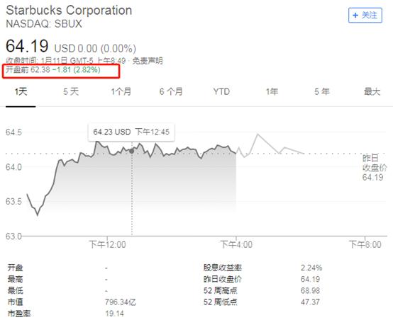 高盛:苹果之后,星巴克将是下一个折戟中国的美国巨头