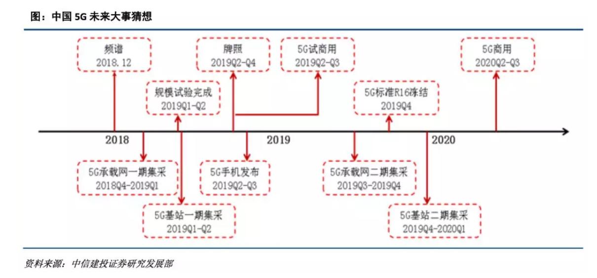 中信建投2019年十大预测:最大机会在创业板 买点在1月下旬