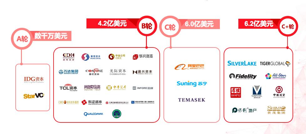 对话商汤联合创始人徐冰:我们已让所有投资方赚到了大钱