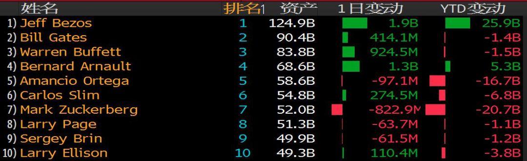 2018年中国亿万富豪财富蒸发760亿美元,王健林身家跌最多