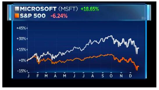 2018年全球市值冠军:微软