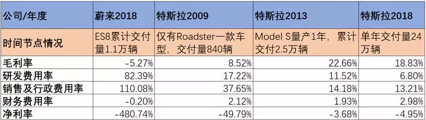 2019年将是造车新势力的倒闭年?为什么没有任何一家造车新势力值得投资