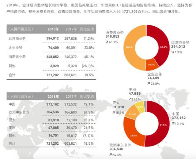 舆论漩涡中 华为发布2018年财报:高管诙谐回应了一切敏感问题