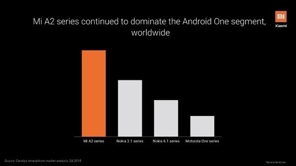 小米A系列已是全球Android One手机销量冠军