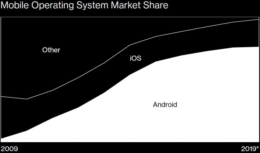 Android 是如何统治世界的?