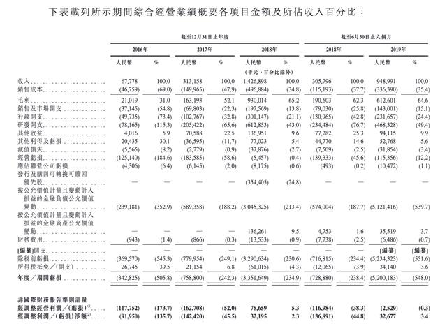 旷视科技向港交所递交招股书:今年上半年收入9.49亿