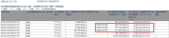 小米业绩公布后总裁林斌连续三日减持 共计4130万股