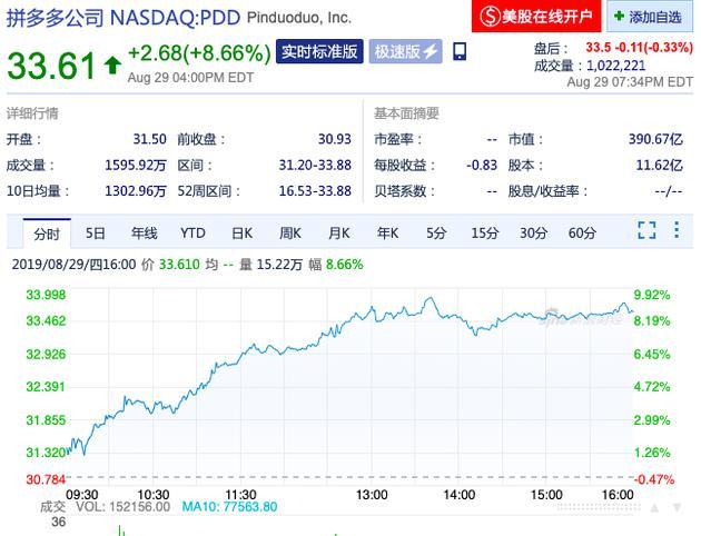 拼多多市值超百度 成中国第五大互联网上市公司