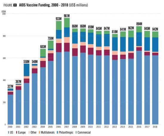 研制四十年 年耗8亿美元的HIV疫苗何时能真正问世?