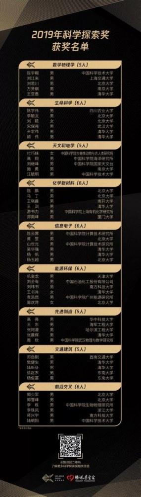 """2019年""""科学探索奖""""公布:50位获奖人脱颖而出"""