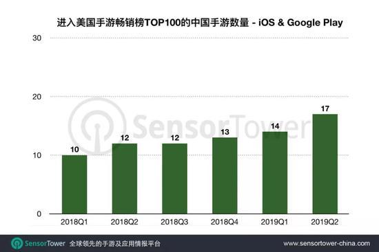 报告:2019年Q2美国手游市场中国游戏收入同比增129%