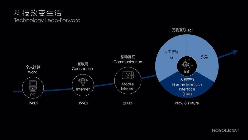 柔宇技术大会发布第三代全柔性屏:可靠性、显示性全面升级