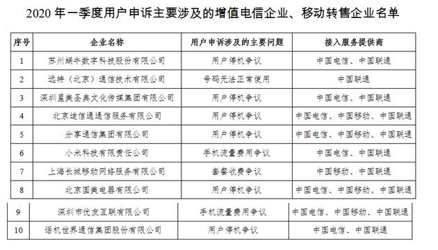 工信部:一季度对携号转网出现问题电信企业行政处罚3次