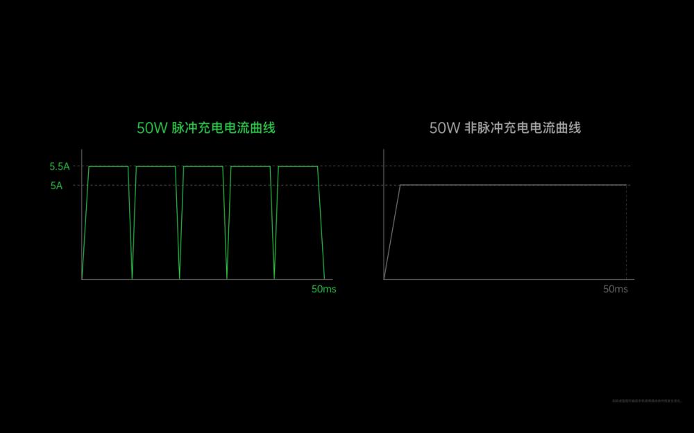 打破5分钟充电记录,OPPO发布110W超级充电器+65W无线充