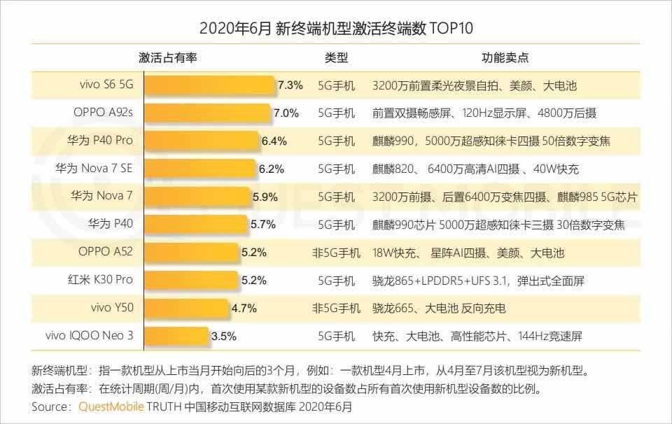 中国智能手机市场Q2数据发布:vivo稳居第二,环比增长23%