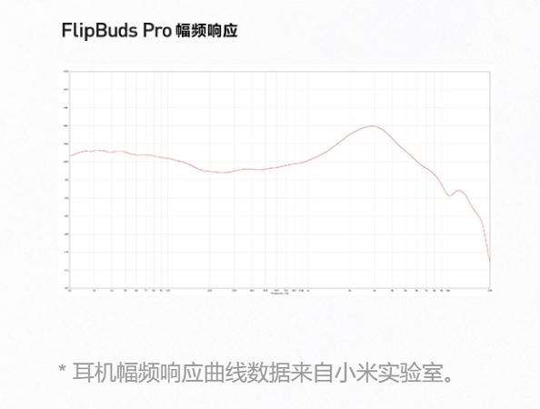 799 元三麦克风降噪:小米降噪耳机 Pro 正式发布