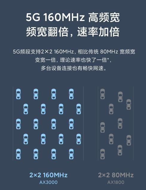 小米路由器AX3000上线 新增160M频宽速率提升 预售到手价329元