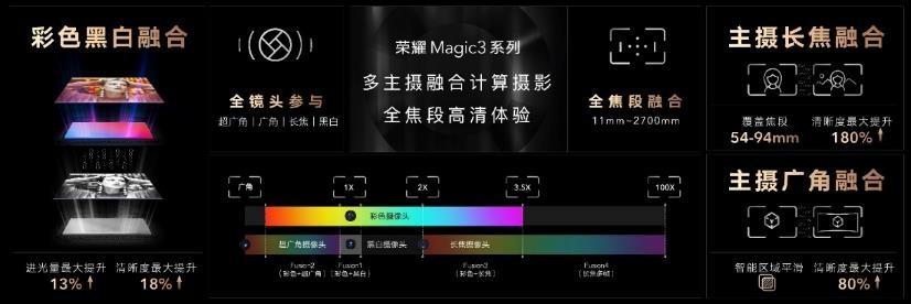 荣耀Magic3系列多主摄融合技术发布,影像能力再跃级冲顶高端市场